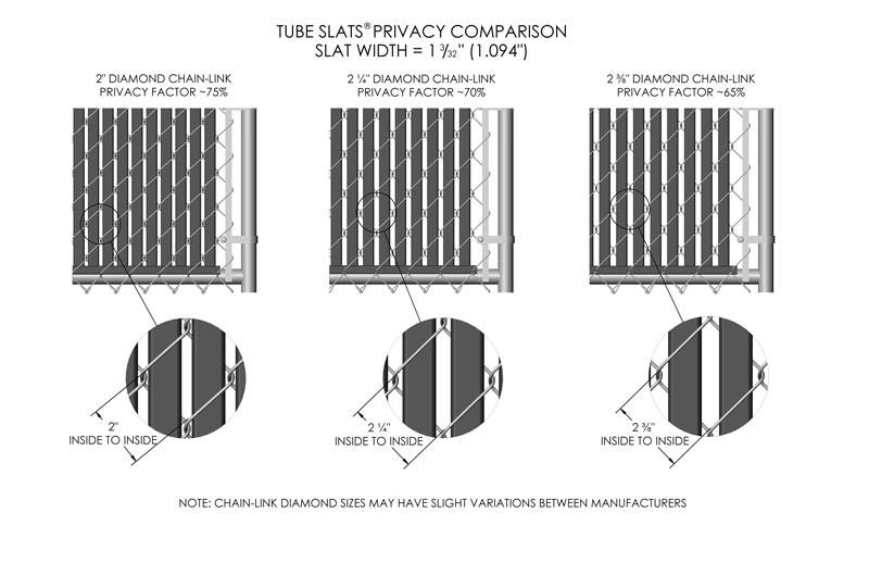 Tube Slats® Privacy Comparison, Slat Width = 1 3/32 inch (1.094 inch). 2 inch diamond chain-link Privacy Factor ~75%, 2 inches inside to inside. 2 ¼ inch diamond chain-link Privacy Factor ~70%, 2 ¼ inches inside to inside. 2 3/8 inch diamond chain-link, Privacy Factor ~65%, 2 3/8 inches inside to inside. Note: Chain-link diamond sizes may have slight variations between manufacturers