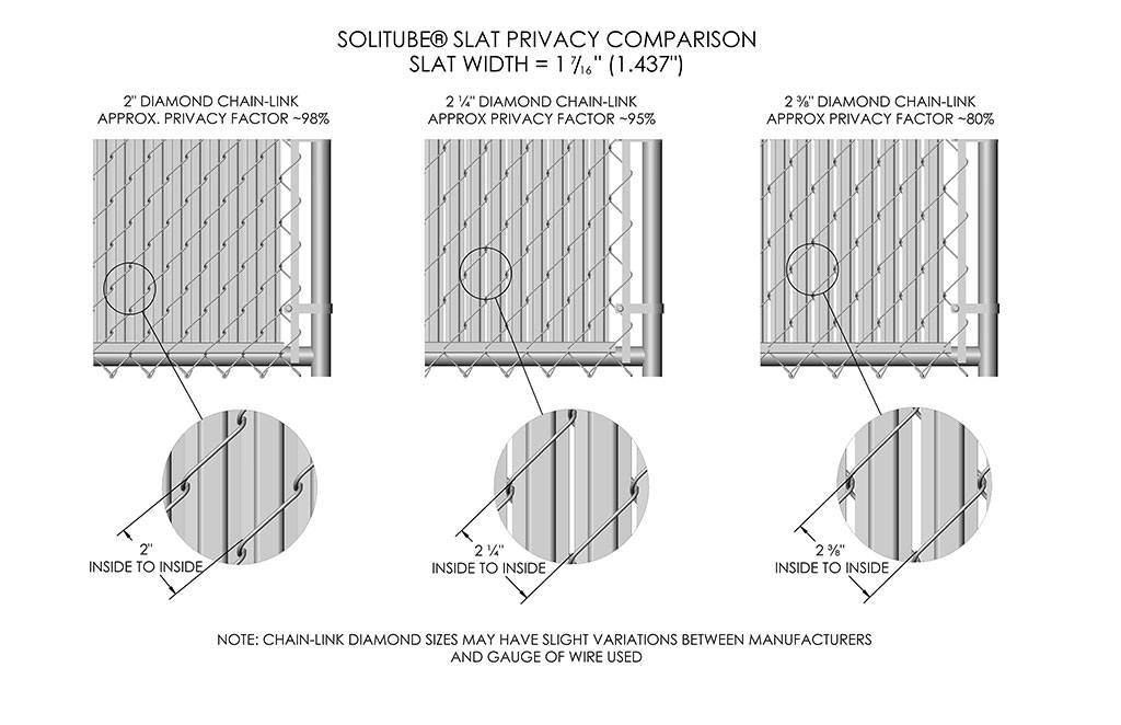 Solitube® Slat Privacy Comparison, Slat Width = 1 7/16 inch (1.437 inch). 2 inch diamond chain-link Privacy Factor ~98%, 2 inches inside to inside. 2 ¼ inch diamond chain-link Privacy Factor ~95%, 2 ¼ inches inside to inside. 2 3/8 inch diamond chain-link, Privacy Factor ~80%, 2 3/8 inches inside to inside. Note: Chain-link diamond sizes may have slight variations between manufacturers
